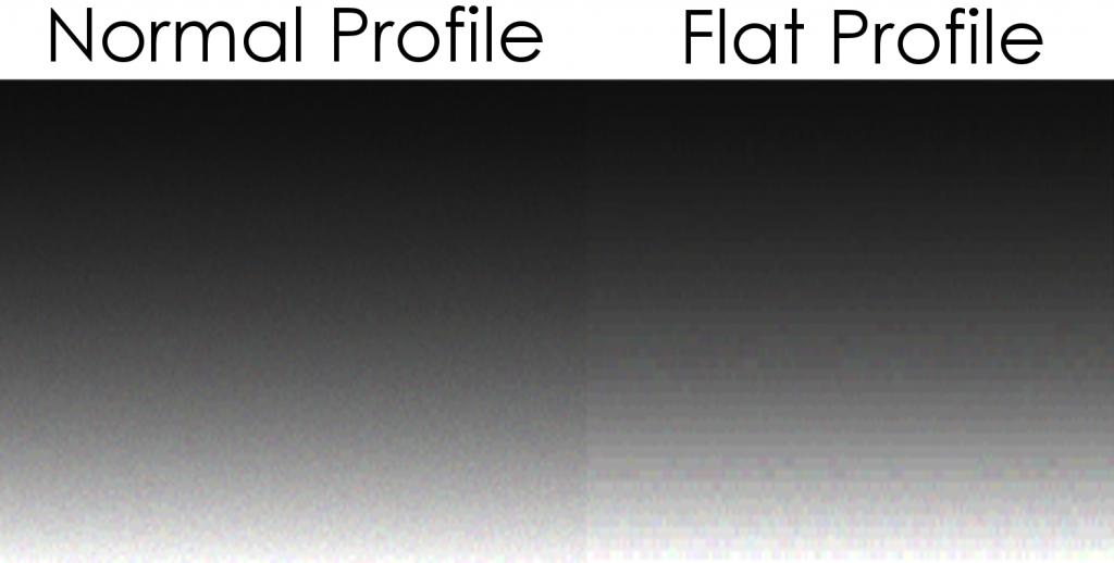 Normal vs. Flat Profile