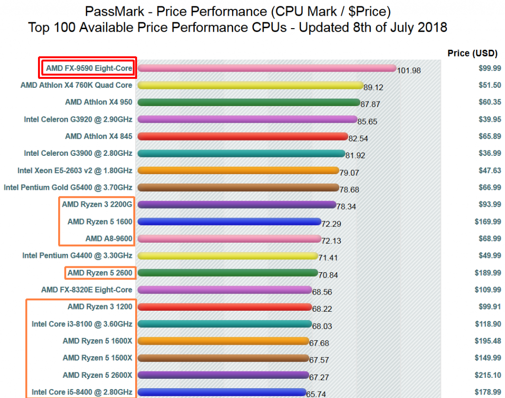AMD FX-9590 best value on PassMark