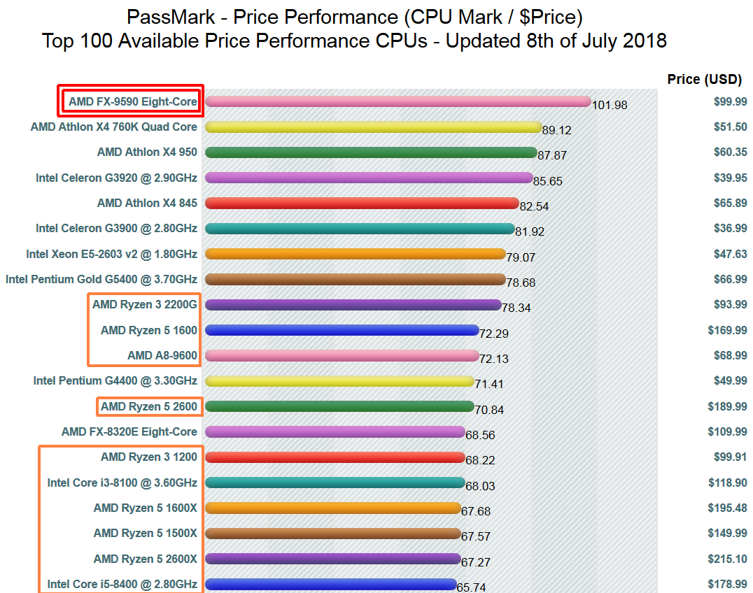 AMD's FX-9590 is still the top CPU value four years later